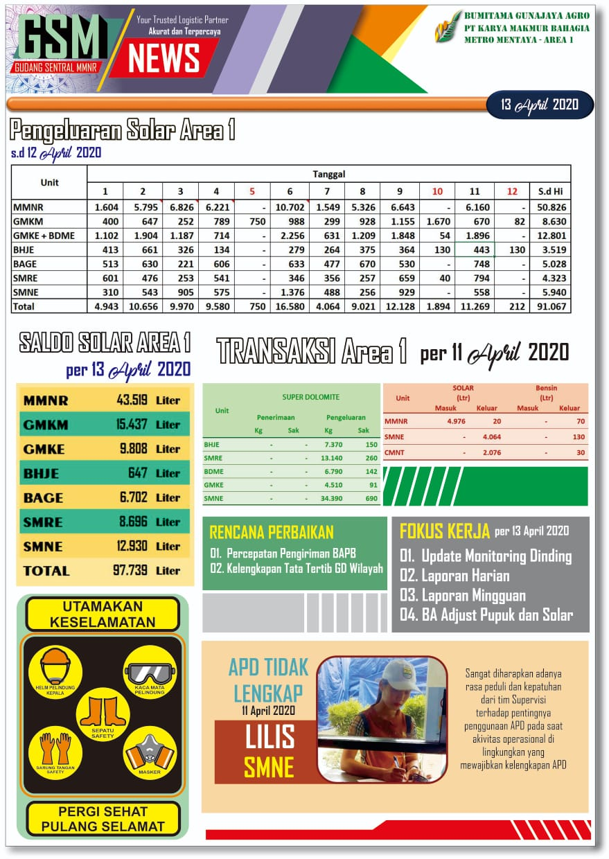 Kopi GSM News, Gudang Wilayah 1, Senin 13 April 2020