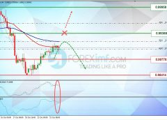 Sinyal SELL USDCHF, 24.10.2019